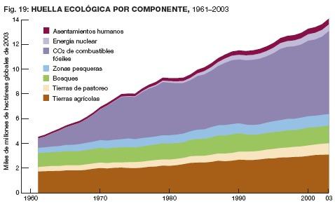 gráfica huella ecológica