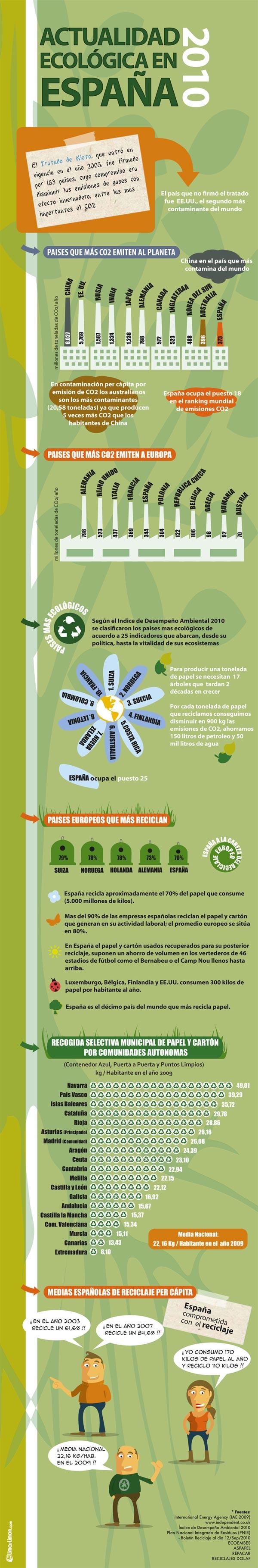 infografia-actualidad-ecologica-espana